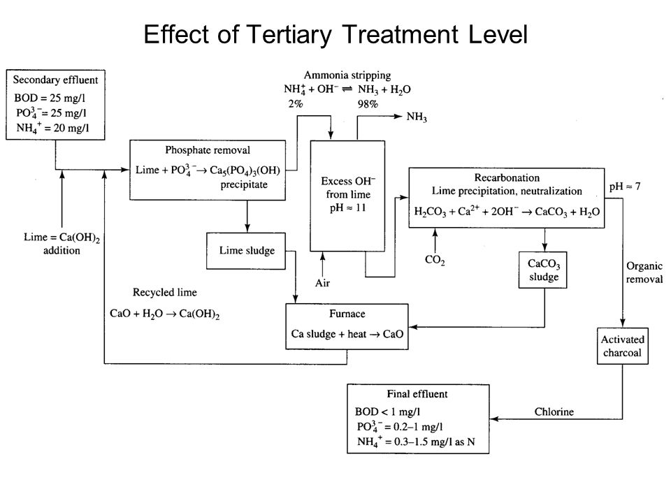 Effect of Tertiary Treatment Level
