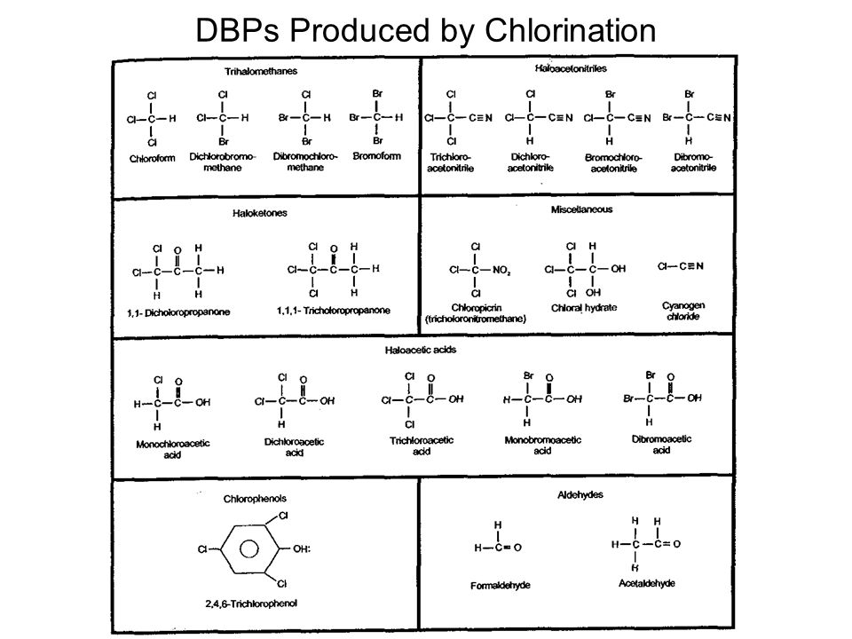 DBPs Produced by Chlorination