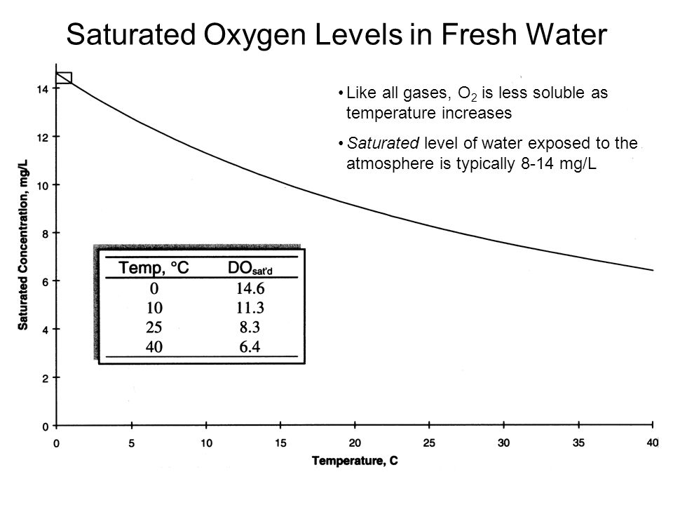 Saturated Oxygen Levels in Fresh Water