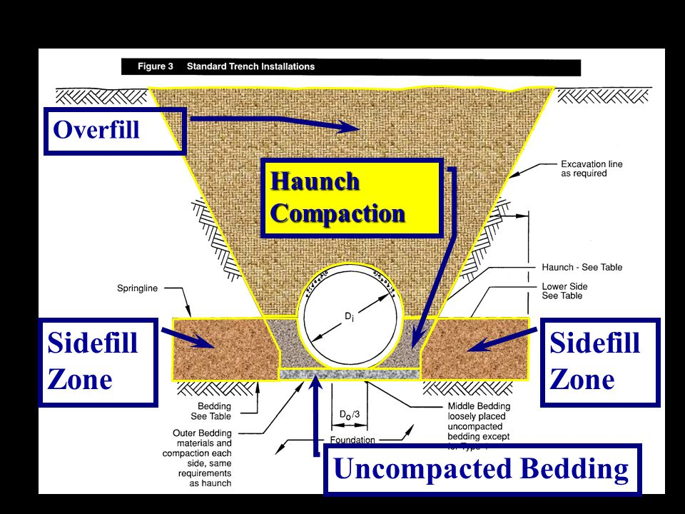 Overfill Haunch Compaction Sidefill Zone Uncompacted Bedding