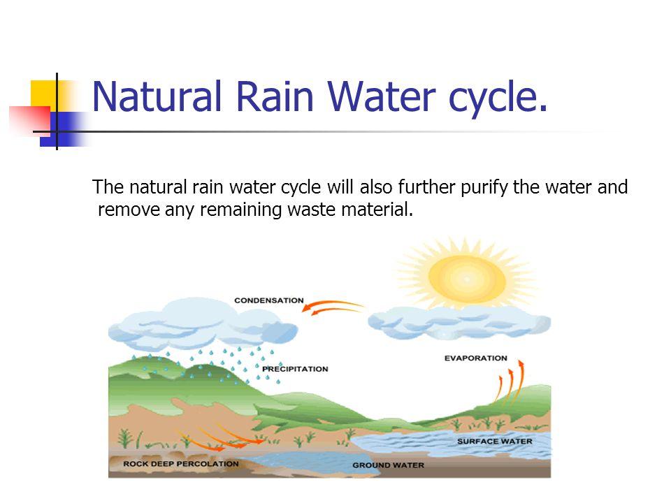 Natural Rain Water cycle.