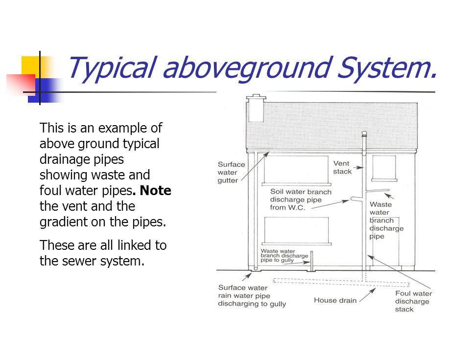 Typical aboveground System.