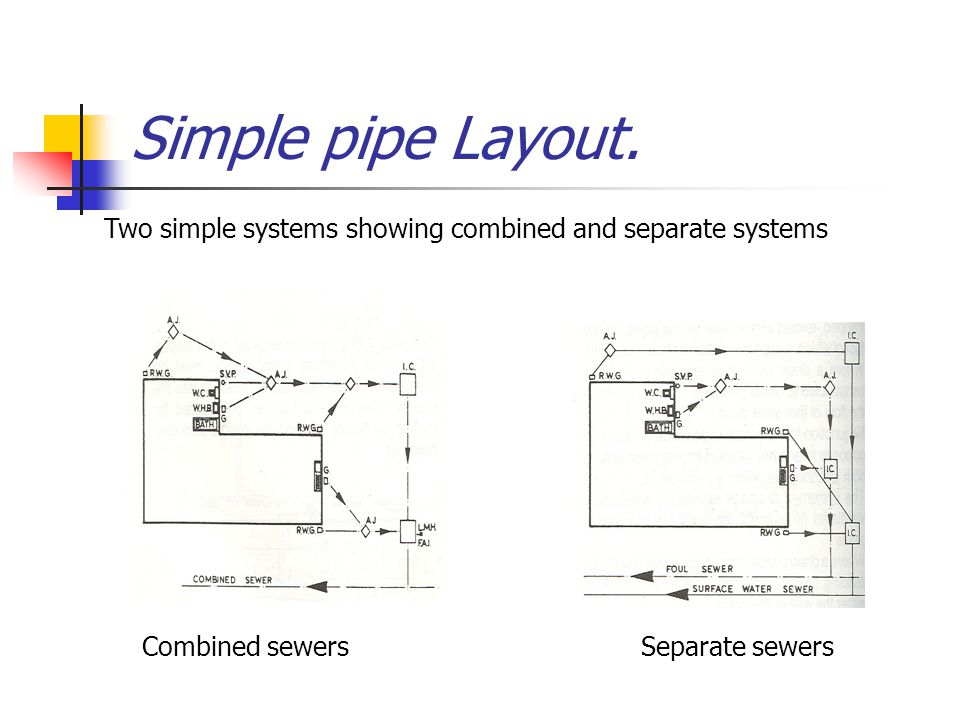 Simple pipe Layout. Two simple systems showing combined and separate systems.
