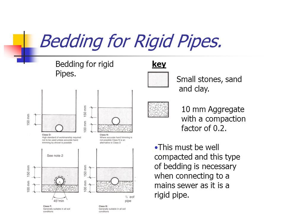 Bedding for Rigid Pipes.