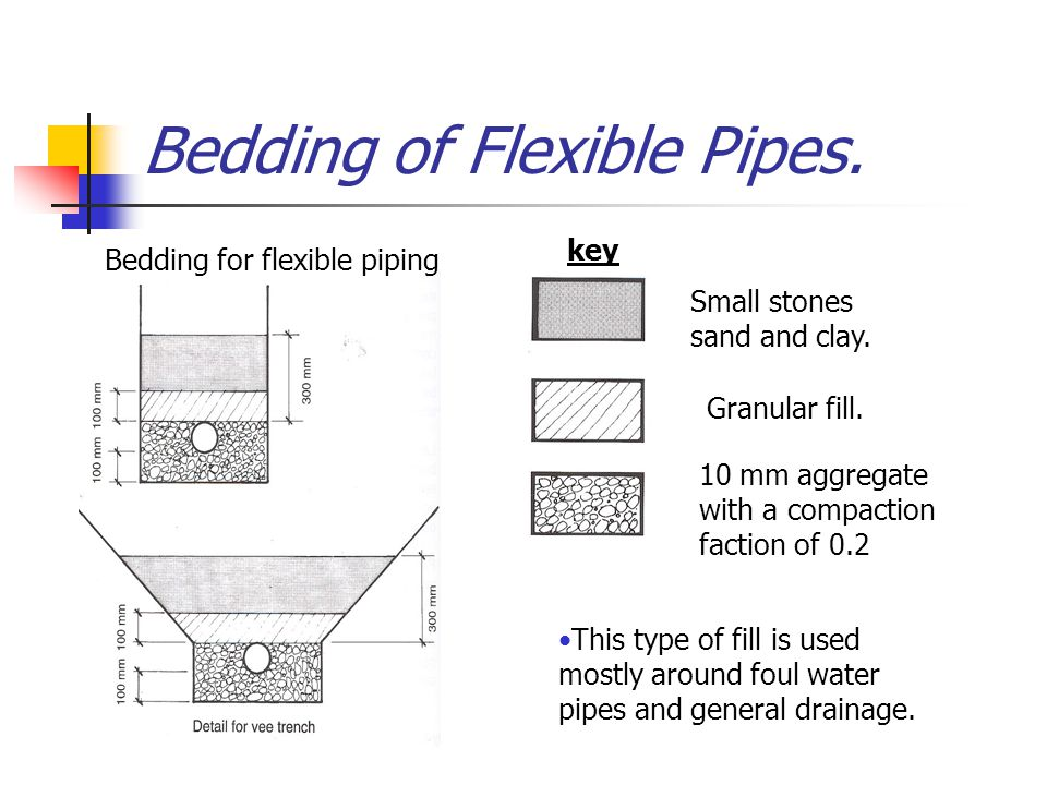 Bedding of Flexible Pipes.