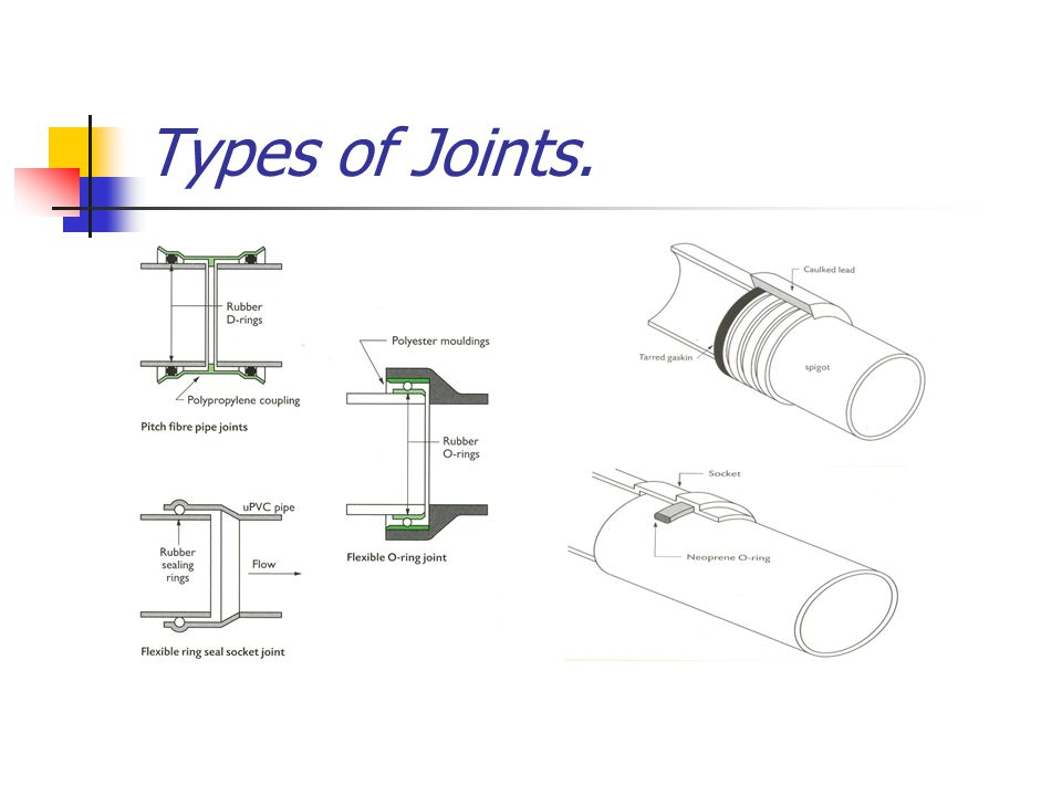 Types of Joints.