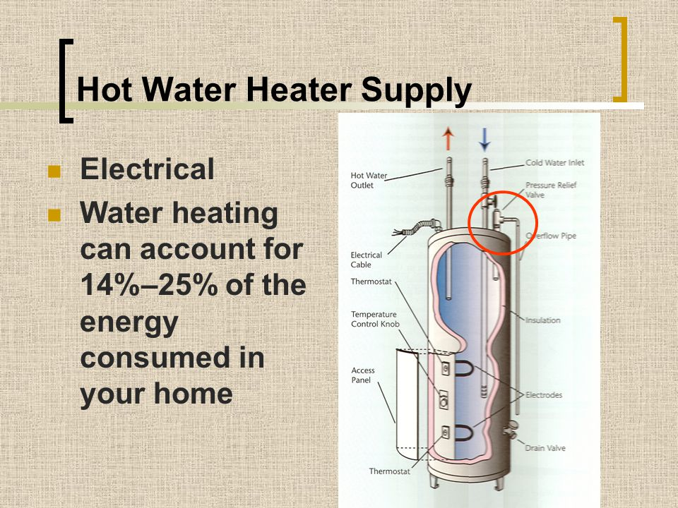 Hot Water Heater Supply
