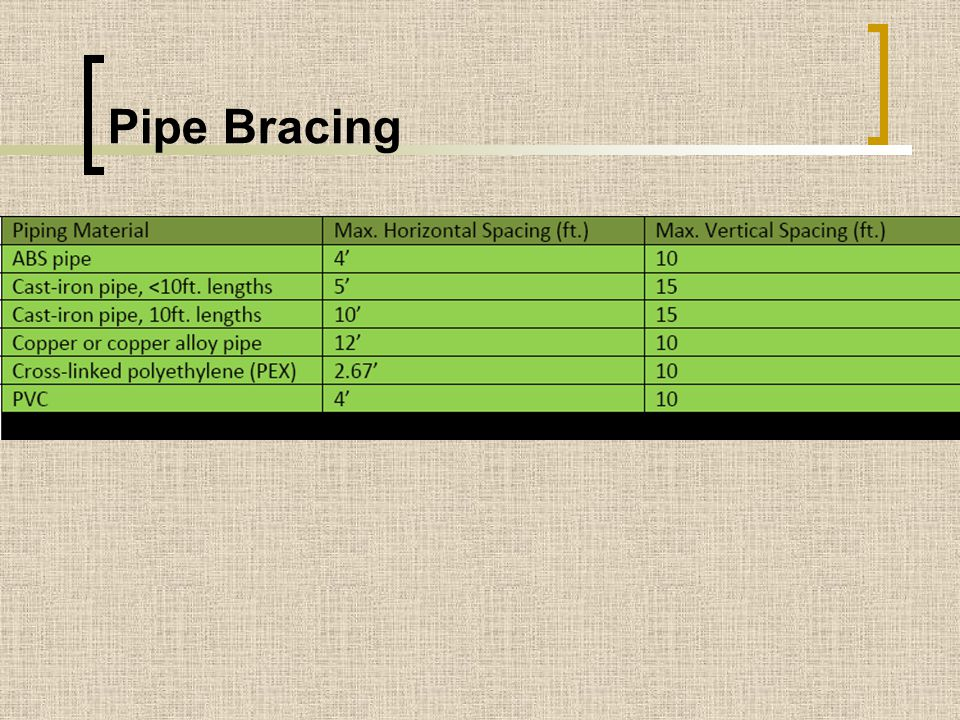 Pipe Bracing