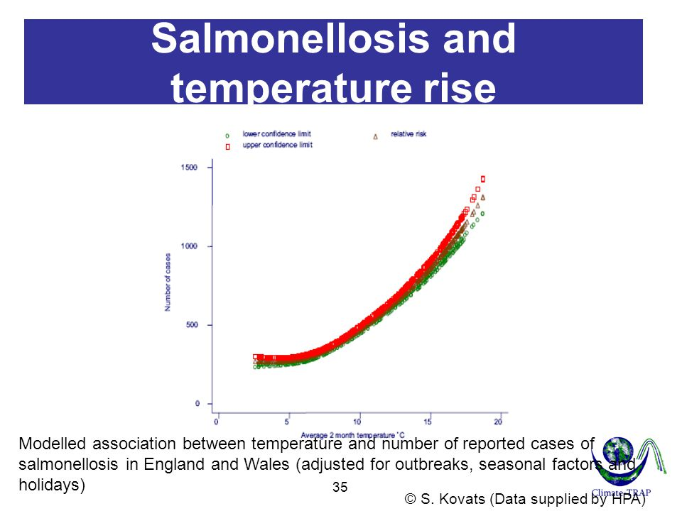 Salmonellosis and temperature rise