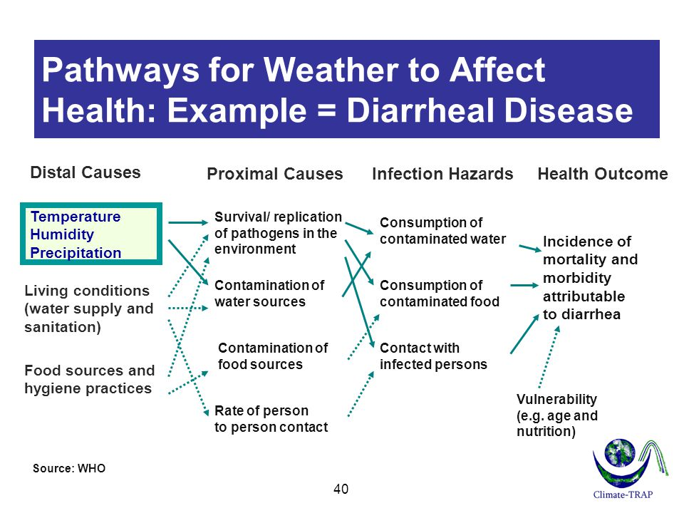 Pathways for Weather to Affect Health: Example = Diarrheal Disease