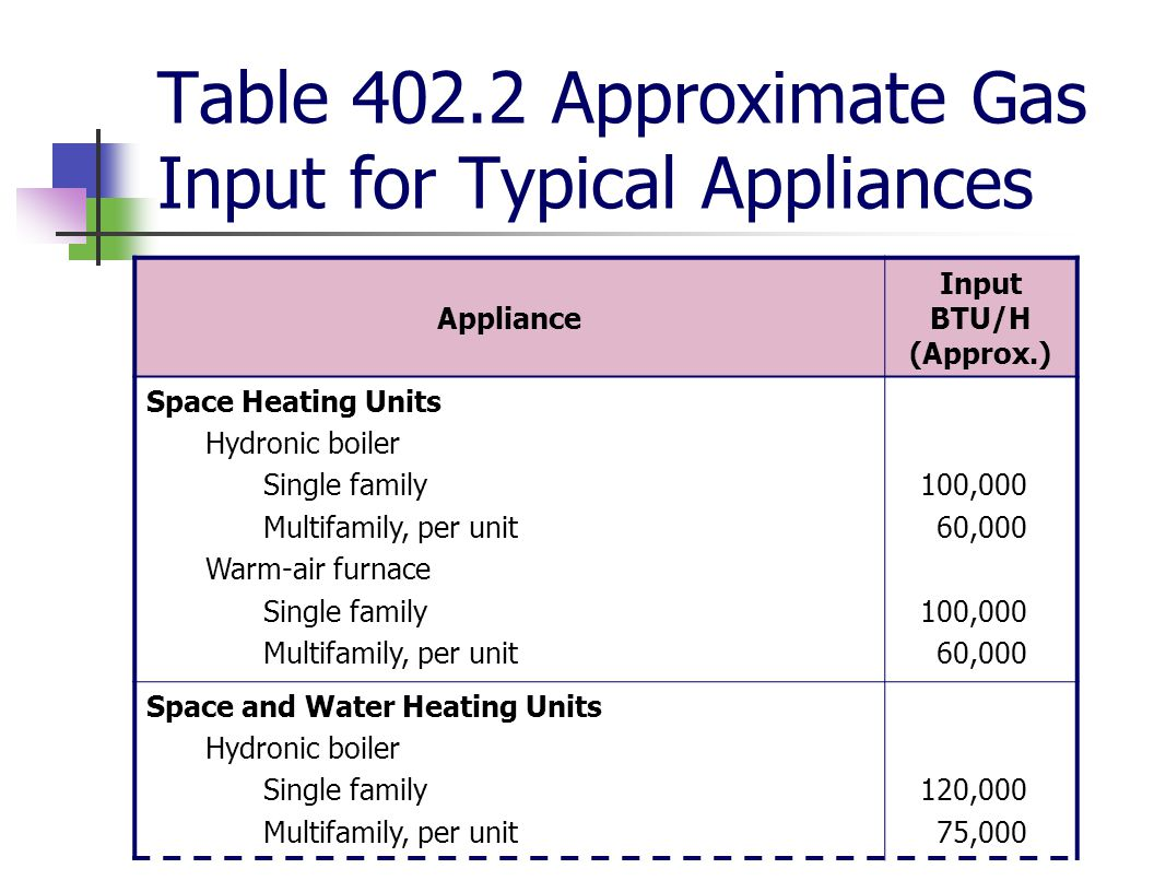 Table 402.2 Approximate Gas Input for Typical Appliances