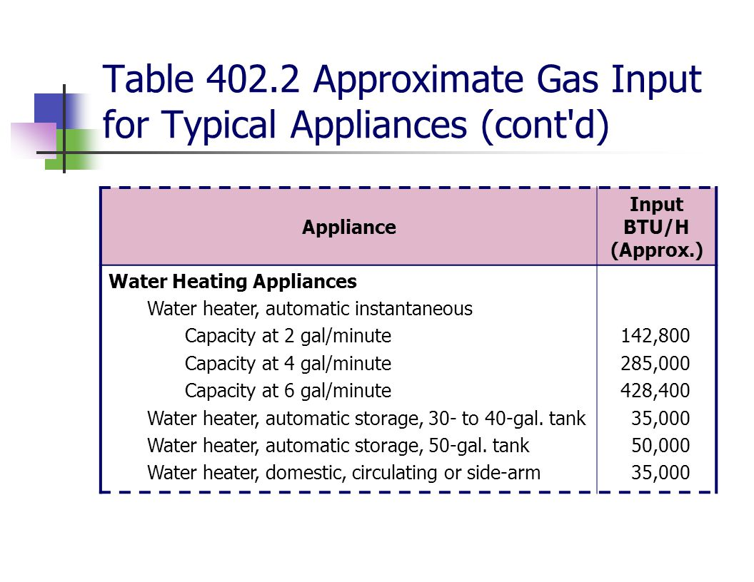 Table 402.2 Approximate Gas Input for Typical Appliances (cont d)