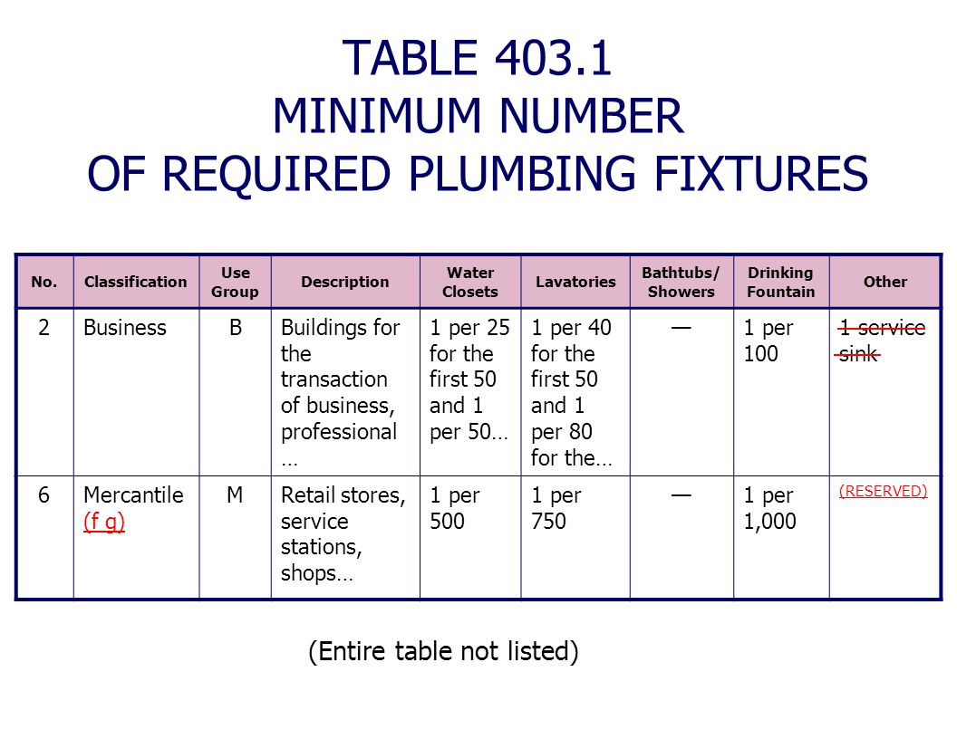 TABLE 403.1 MINIMUM NUMBER OF REQUIRED PLUMBING FIXTURES