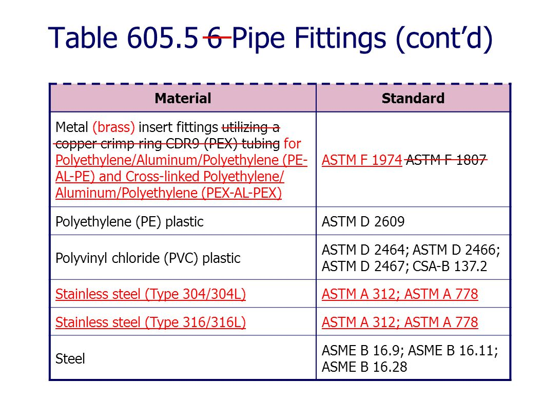 Table 605.5 6 Pipe Fittings (cont'd)