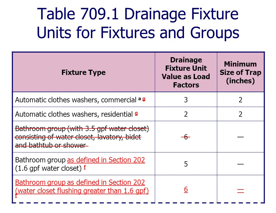 Table 709.1 Drainage Fixture Units for Fixtures and Groups