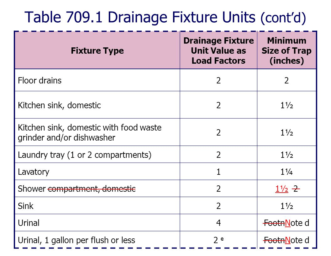Table 709.1 Drainage Fixture Units (cont'd)