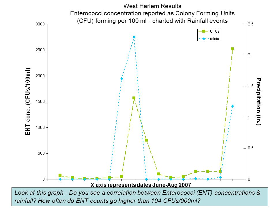 West Harlem Results Enterococci concentration reported as Colony Forming Units (CFU) forming per 100 ml - charted with Rainfall events
