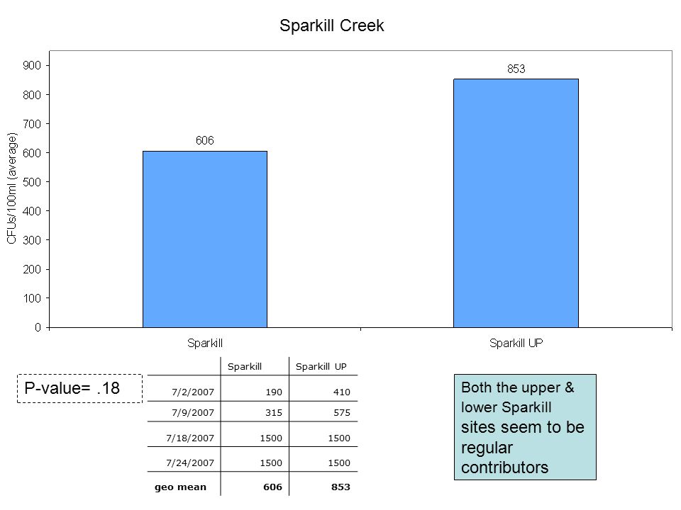 Sparkill Creek P-value= .18