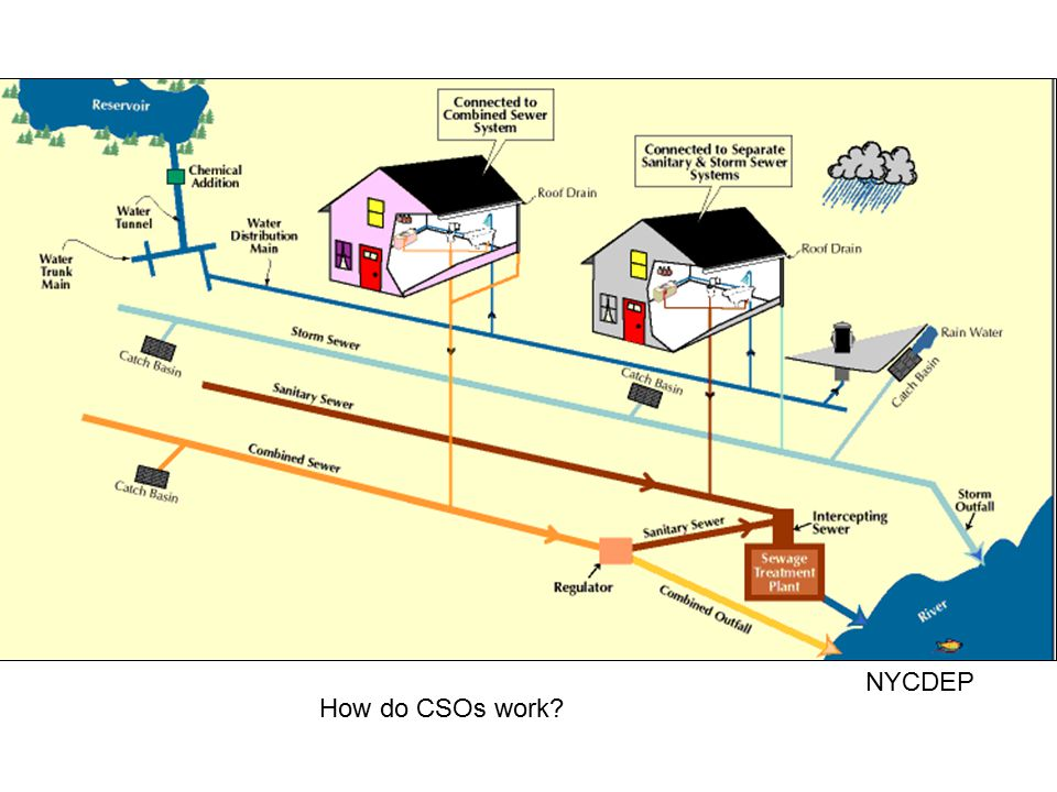 NYCDEP How do CSOs work
