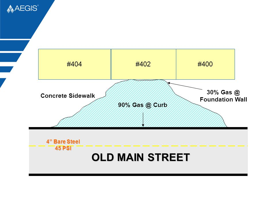 OLD MAIN STREET #400 #402 #404 30% Gas @ Foundation Wall