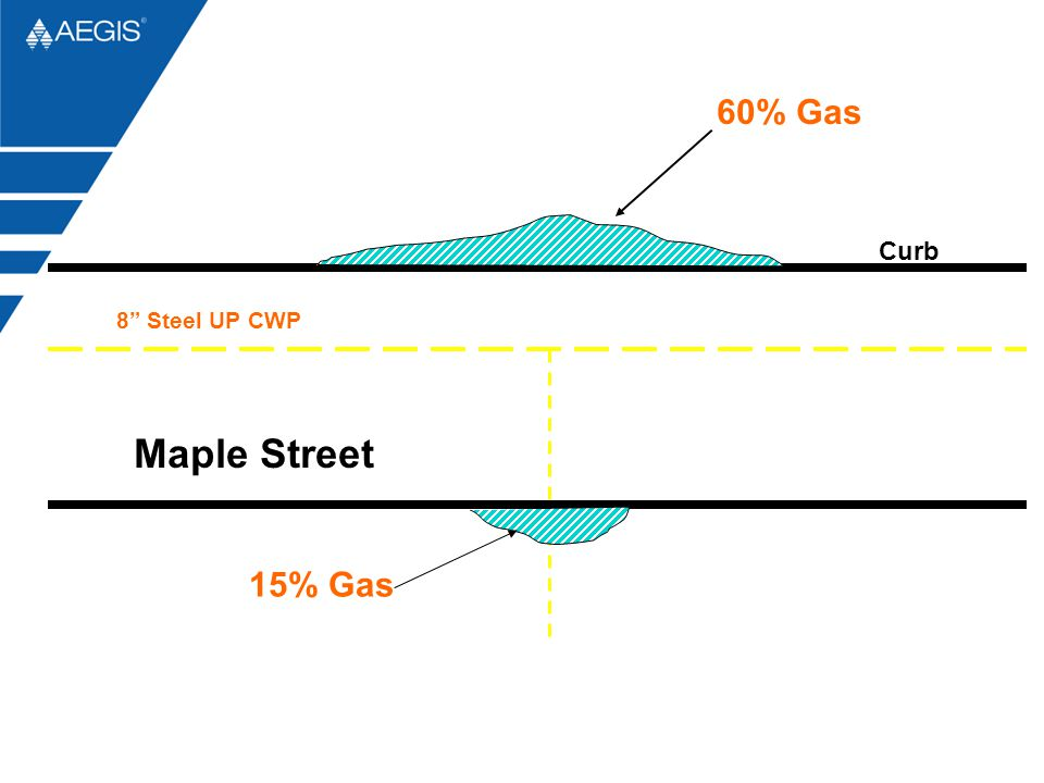 60% Gas Curb 8 Steel UP CWP Maple Street 15% Gas