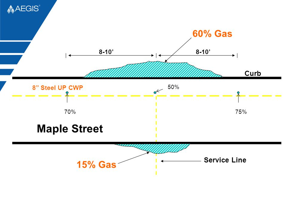 Maple Street 60% Gas 15% Gas Curb Service Line 8-10' 8 Steel UP CWP