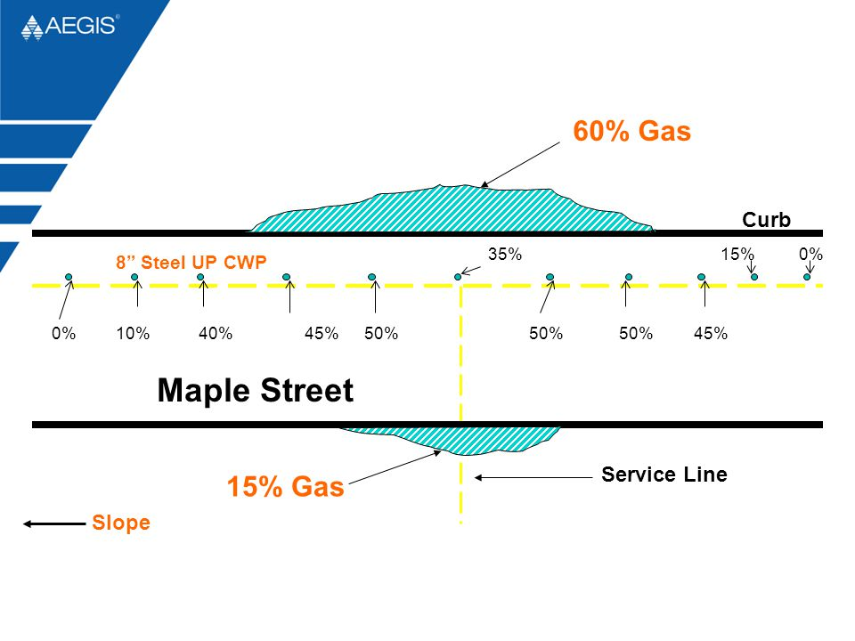 Maple Street 60% Gas 15% Gas Curb Service Line Slope 8 Steel UP CWP