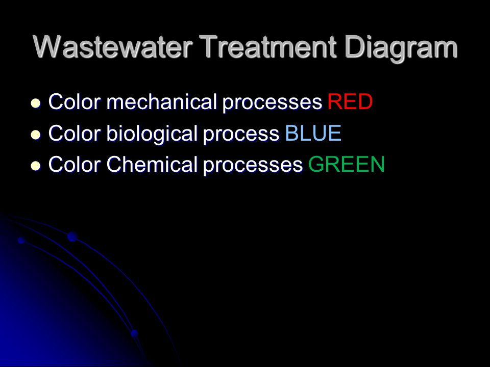 Wastewater Treatment Diagram