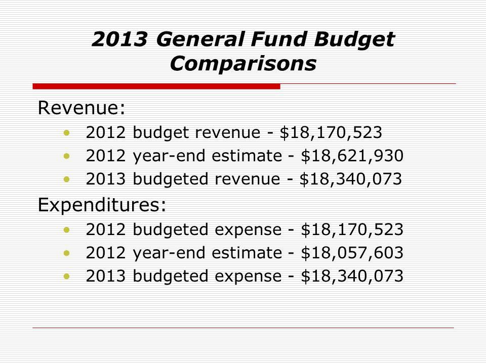 2013 General Fund Budget Comparisons