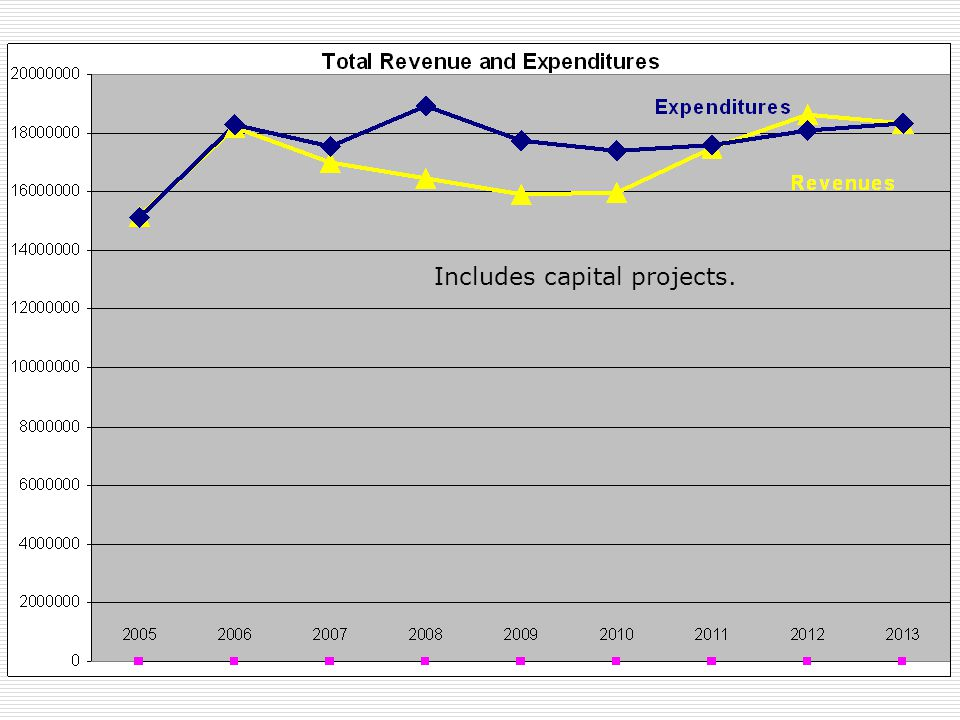 Expenditures Includes capital projects. Includes capital projects.