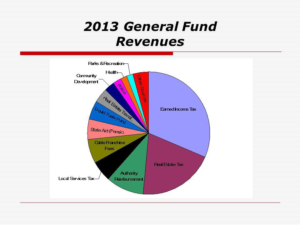 2013 General Fund Revenues