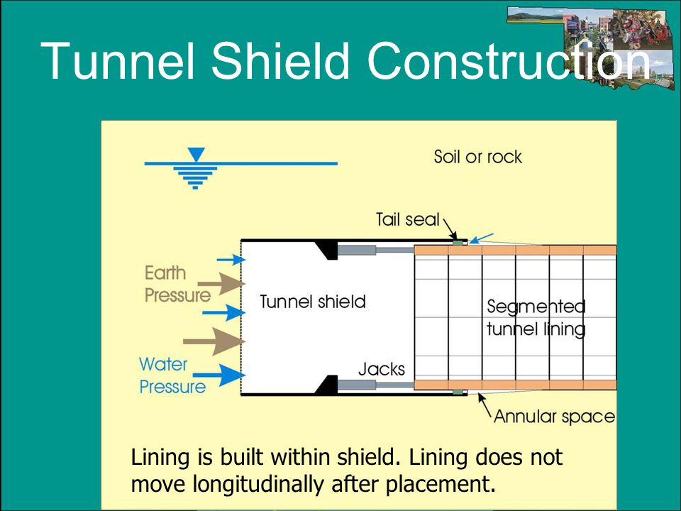 Tunnel Shield Construction