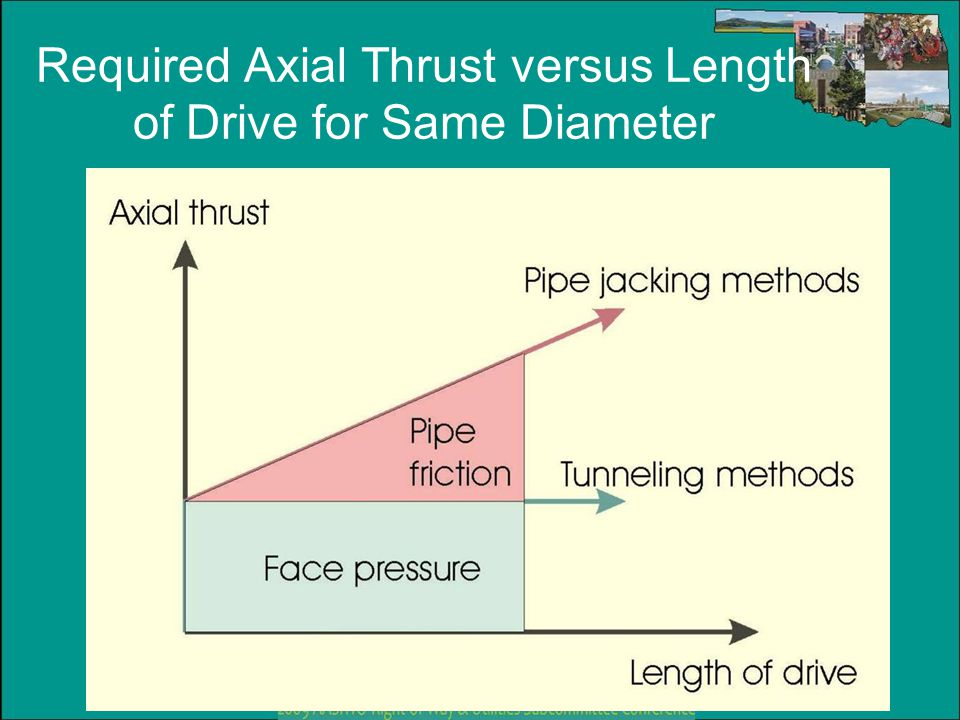 Required Axial Thrust versus Length of Drive for Same Diameter