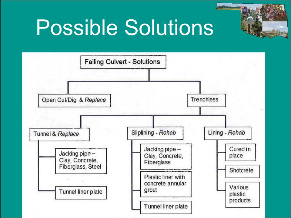 Possible Solutions Notes to Instructor: (Slide #42)