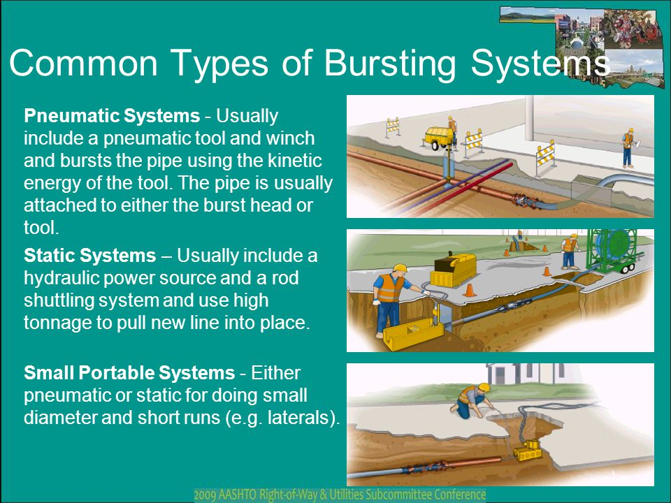 Common Types of Bursting Systems