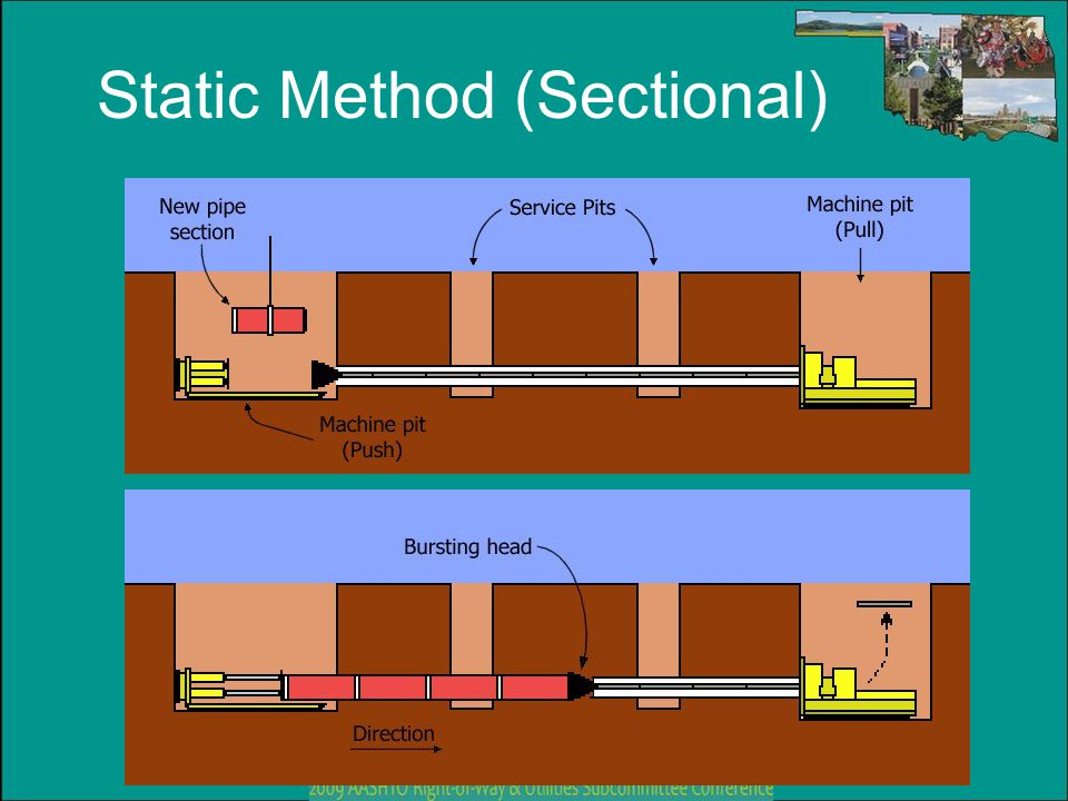 Static Method (Sectional)