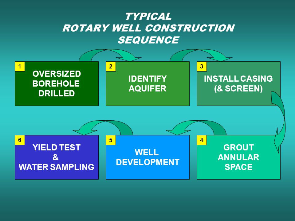 TYPICAL ROTARY WELL CONSTRUCTION SEQUENCE