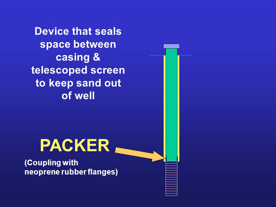Device that seals space between casing & telescoped screen to keep sand out of well