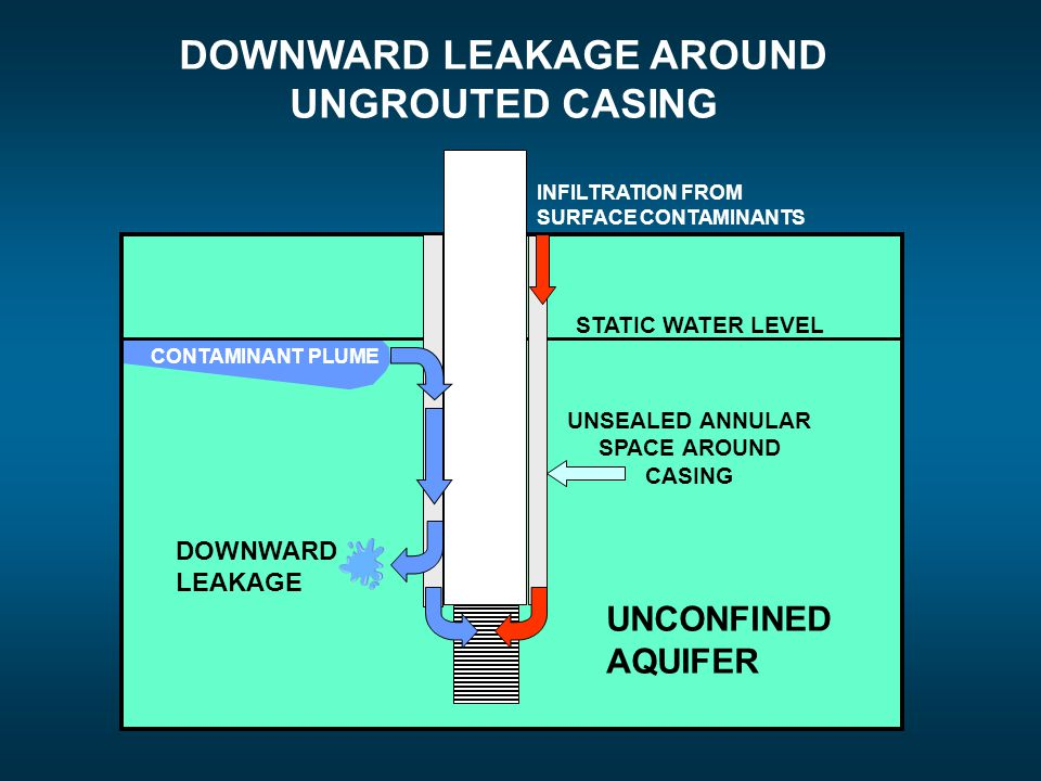 DOWNWARD LEAKAGE AROUND UNGROUTED CASING