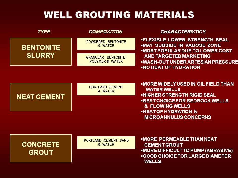 WELL GROUTING MATERIALS