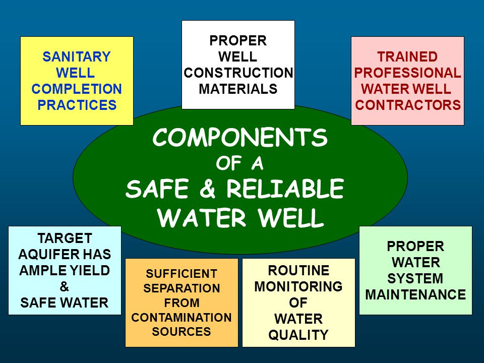 COMPONENTS SAFE & RELIABLE WATER WELL