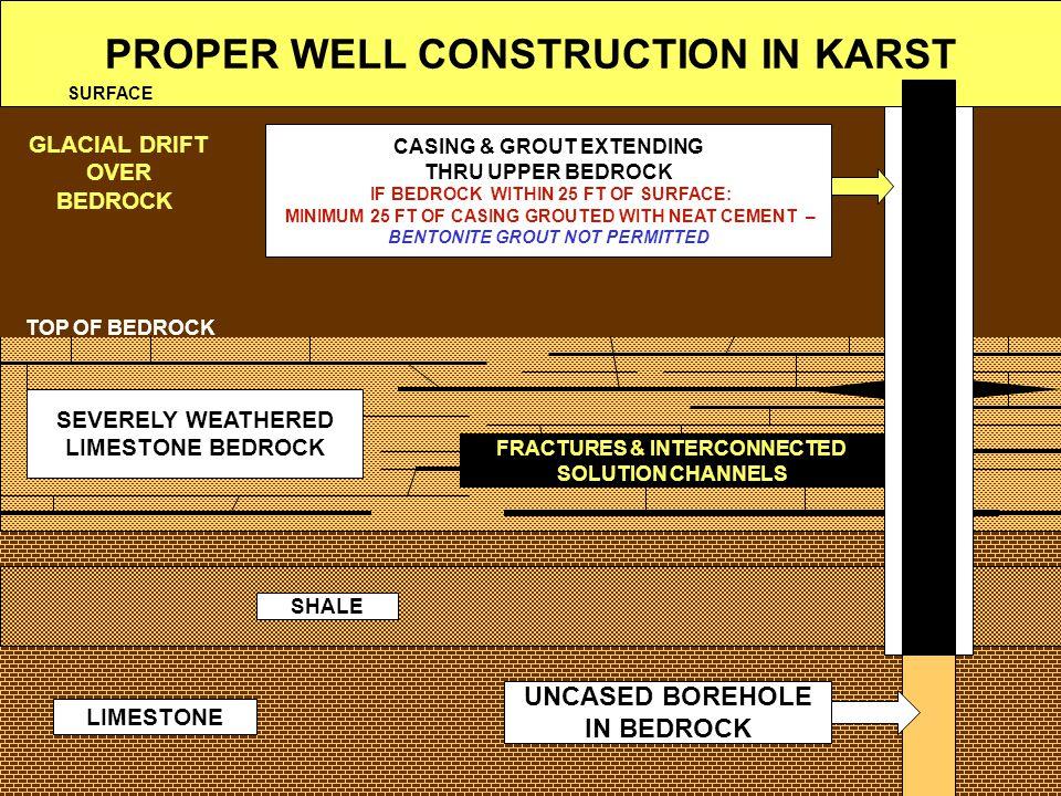PROPER WELL CONSTRUCTION IN KARST