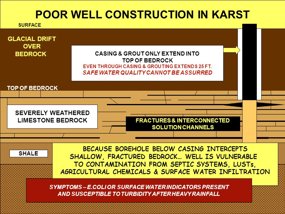 POOR WELL CONSTRUCTION IN KARST