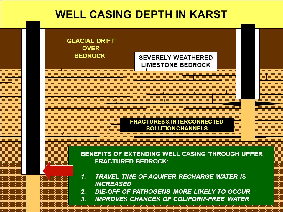 WELL CASING DEPTH IN KARST FRACTURES & INTERCONNECTED