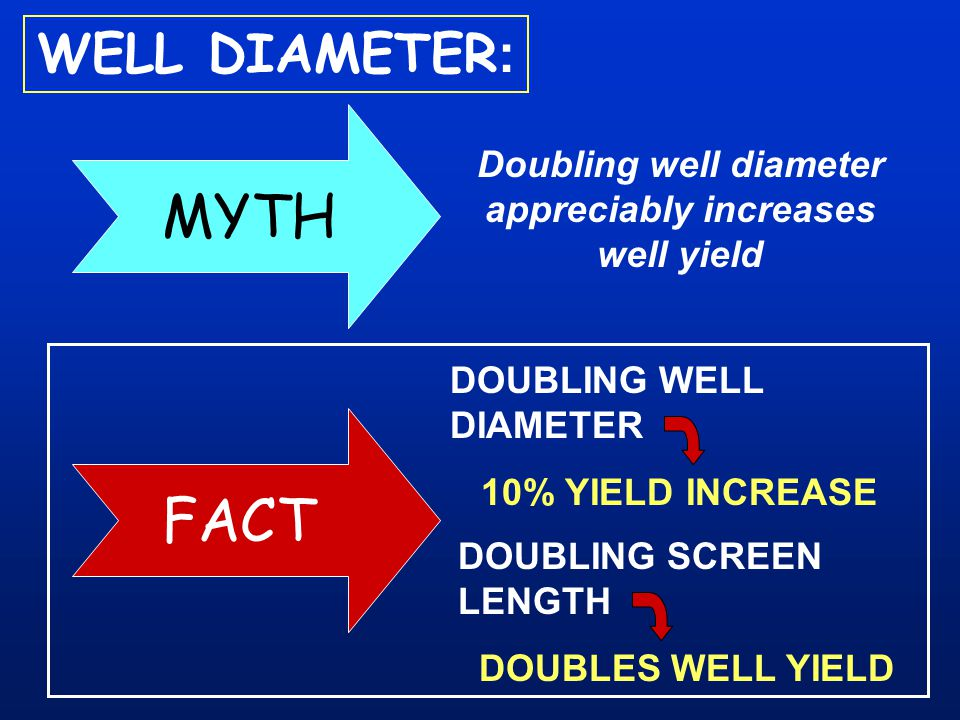 Doubling well diameter appreciably increases well yield