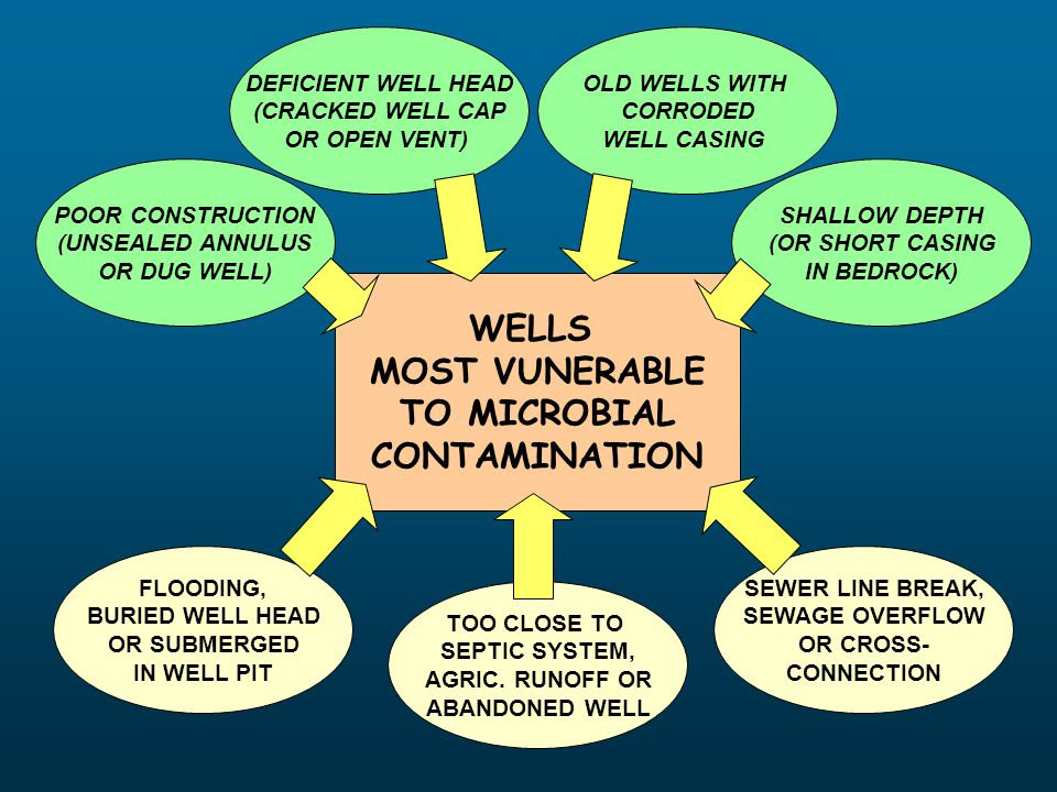 WELLS MOST VUNERABLE TO MICROBIAL CONTAMINATION