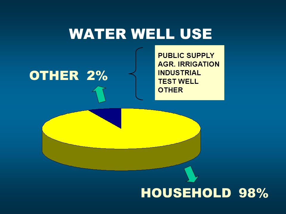 WATER WELL USE OTHER 2% HOUSEHOLD 98% PUBLIC SUPPLY AGR. IRRIGATION