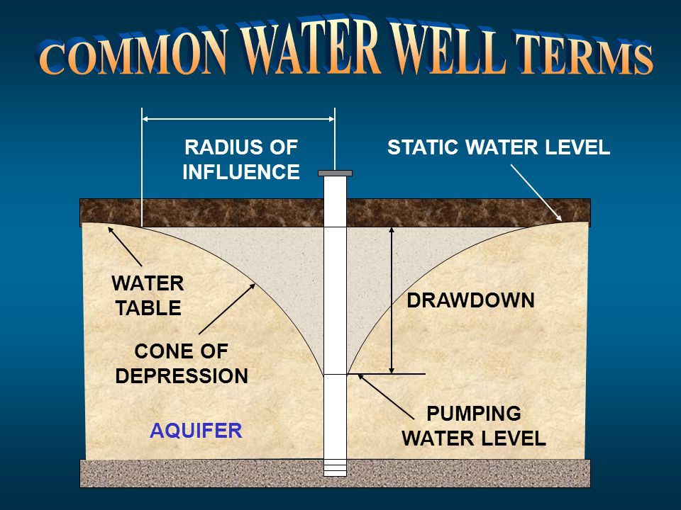 COMMON WATER WELL TERMS