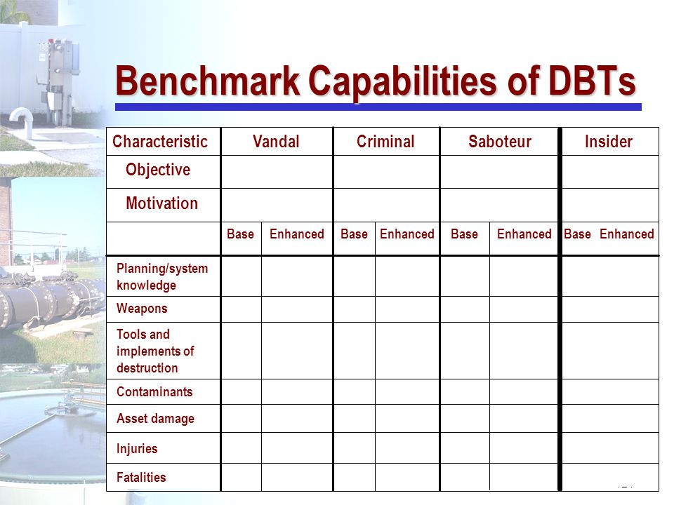 Benchmark Capabilities of DBTs