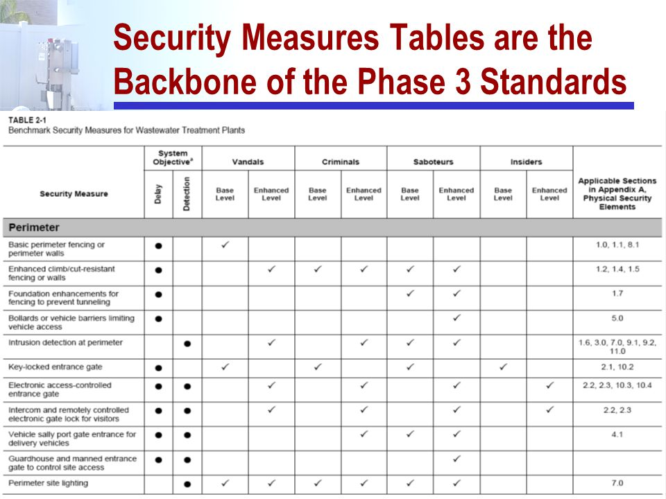 Security Measures Tables are the Backbone of the Phase 3 Standards